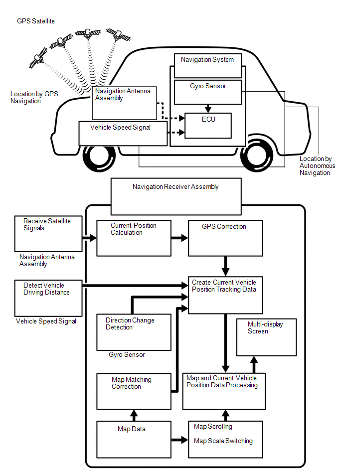 Toyota Tacoma 2015-2018 Service Manual: System Description